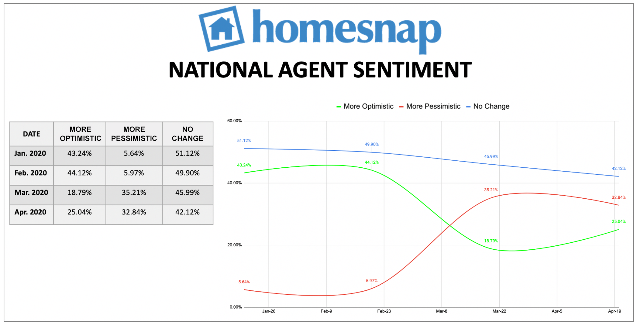 Homesnap national agent sentiment